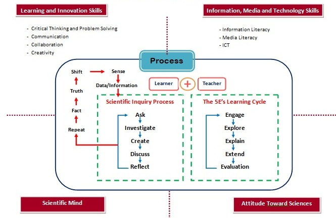 นวัตกรรมการจัดการเรียนรู้ที่เป็นเลิศ (Best Practice) ::: กระบวนก