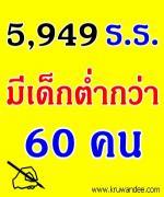 พบโรงเรียน 5,949 แห่ง มีเด็กต่ำกว่า 60 คน