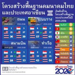 ชัชชาติ โพสต์เฟซบุ๊ก ชี้โครงสร้างพื้นฐานคมนาคมไทยร่วงทุกด้าน