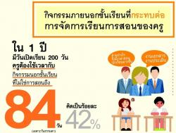 คลี่ตารางชีวิตครูไทยใน 1 ปี เสียงสะท้อนจากครูที่นักปฏิรูปต้องฟัง