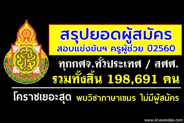 สิ้นสุดแล้ว! เปิดยอดสมัครครูทั่วประเทศ 198,691 คน โคราชเยอะสุด-พบวิชาภาษาเขมร ไม่มีผู้สมัคร