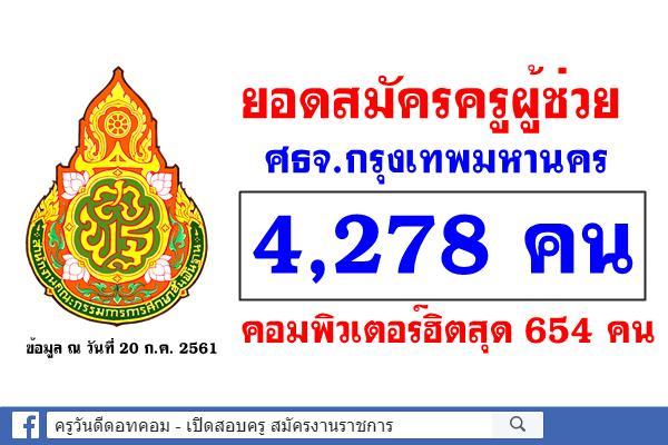 ยอดสมัครครูผู้ช่วย ศธจ.กรุงเทพมหานคร 4,278คน คอมพิวเตอร์ฮิตสุด 654คน