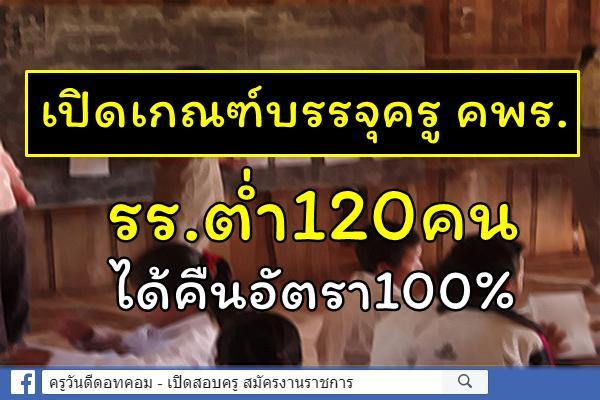 เปิดเกณฑ์บรรจุครู คพร. ร.ร.ต่ำ120คนได้คืนอัตรา100%