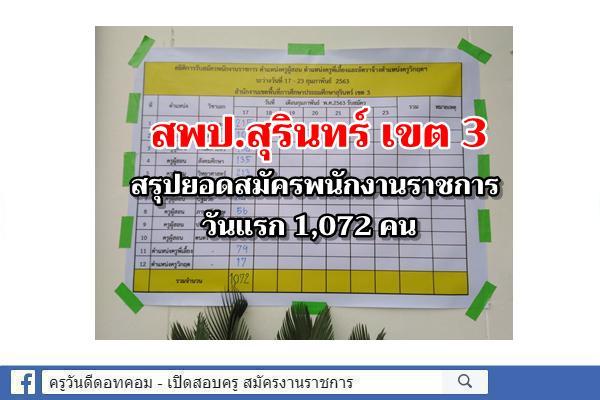สพป.สุรินทร์ เขต 3 สรุปยอดสมัครพนักงานราชการวันแรก 1,072 คน อัตราว่างบรรจุ 21 อัตรา