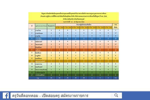 กศจ.เพชรบูรณ์ สถิติรับสมัคร ครูผู้ช่วย กรณีพิเศษ ปีพ.ศ.2563