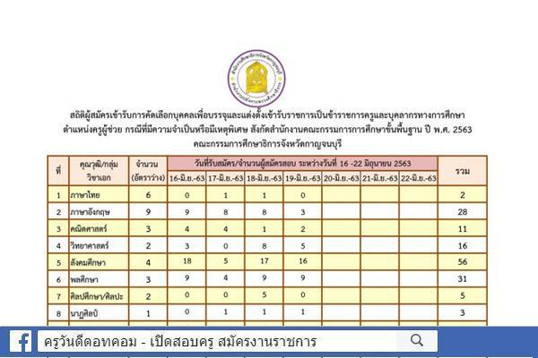 กศจ.กาญจนบุรี สรุปสถิติรับสมัคร ครูผู้ช่วย กรณีพิเศษ ปีพ.ศ.2563