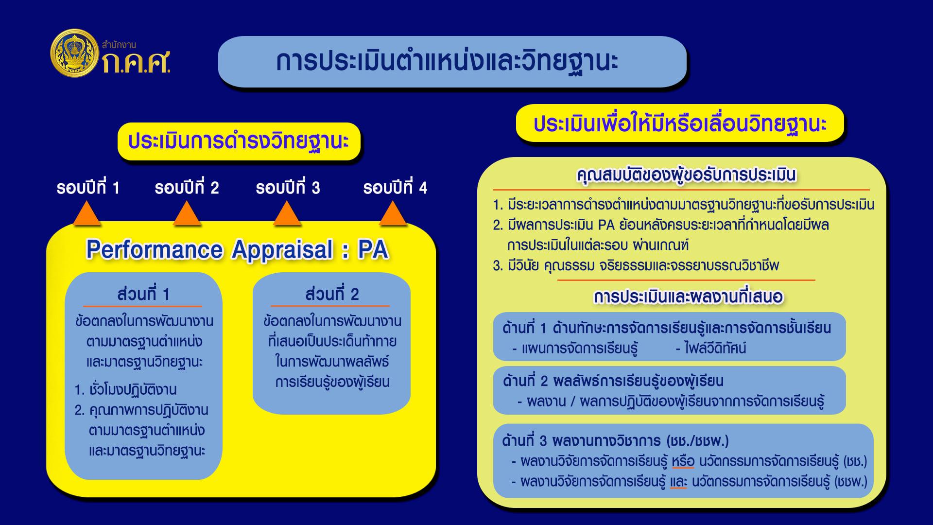 ตอบข้อสงสัยช่วงเปลี่ยนผ่านการขอวิทยฐานะจากเกณฑ์เก่าสู่ระบบ PA 1611755779