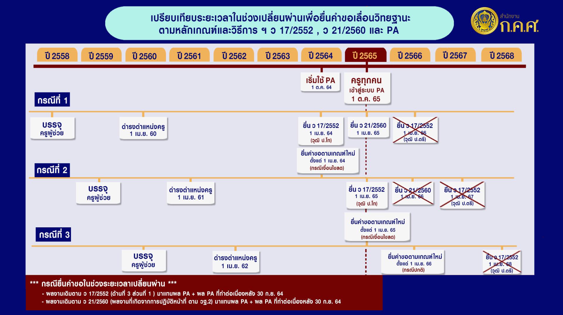 ตอบข้อสงสัยช่วงเปลี่ยนผ่านการขอวิทยฐานะจากเกณฑ์เก่าสู่ระบบ PA 1611755787